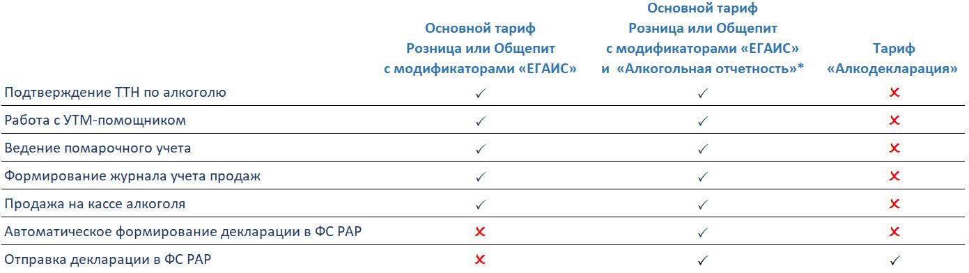 егаис тариф