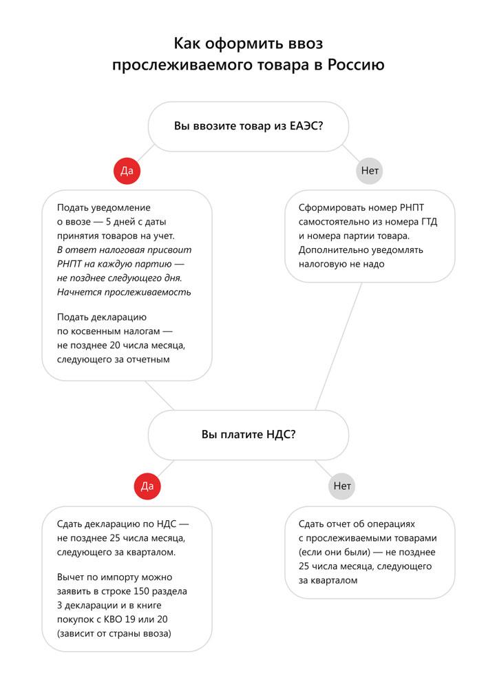 Как оформить ввоз прослеживаемого товара в Россию