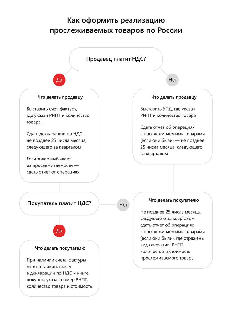 Как оформить реализацию прослеживаемых товаров по России